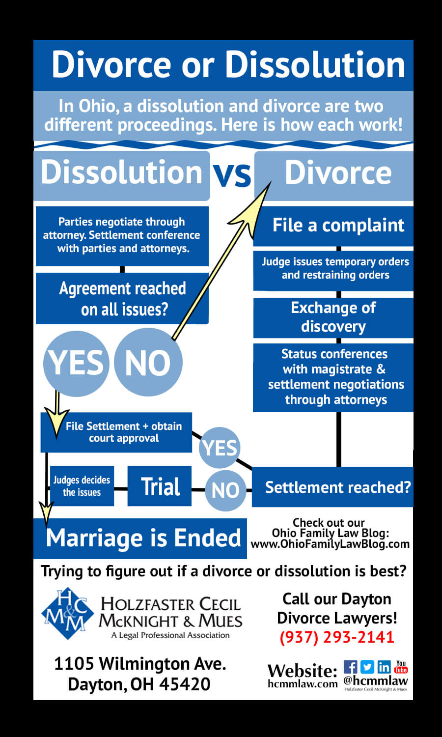 Dissolution or Divorce in Ohio Infographic