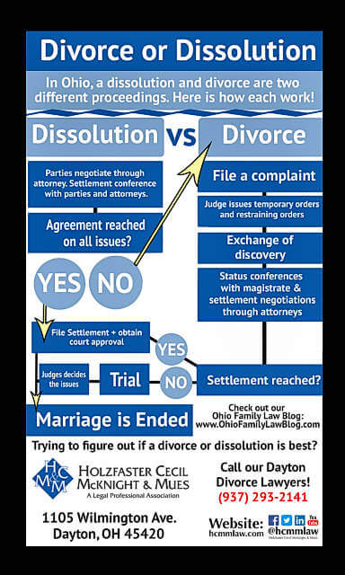 what s the difference between a dissolution and divorce in ohio