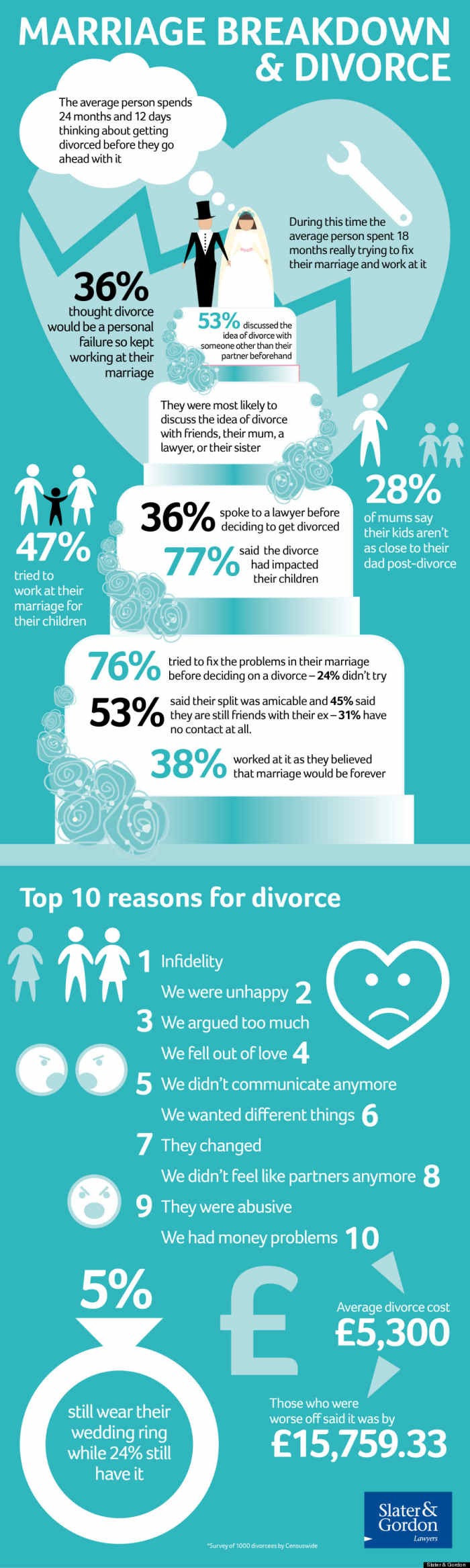 divorce survey